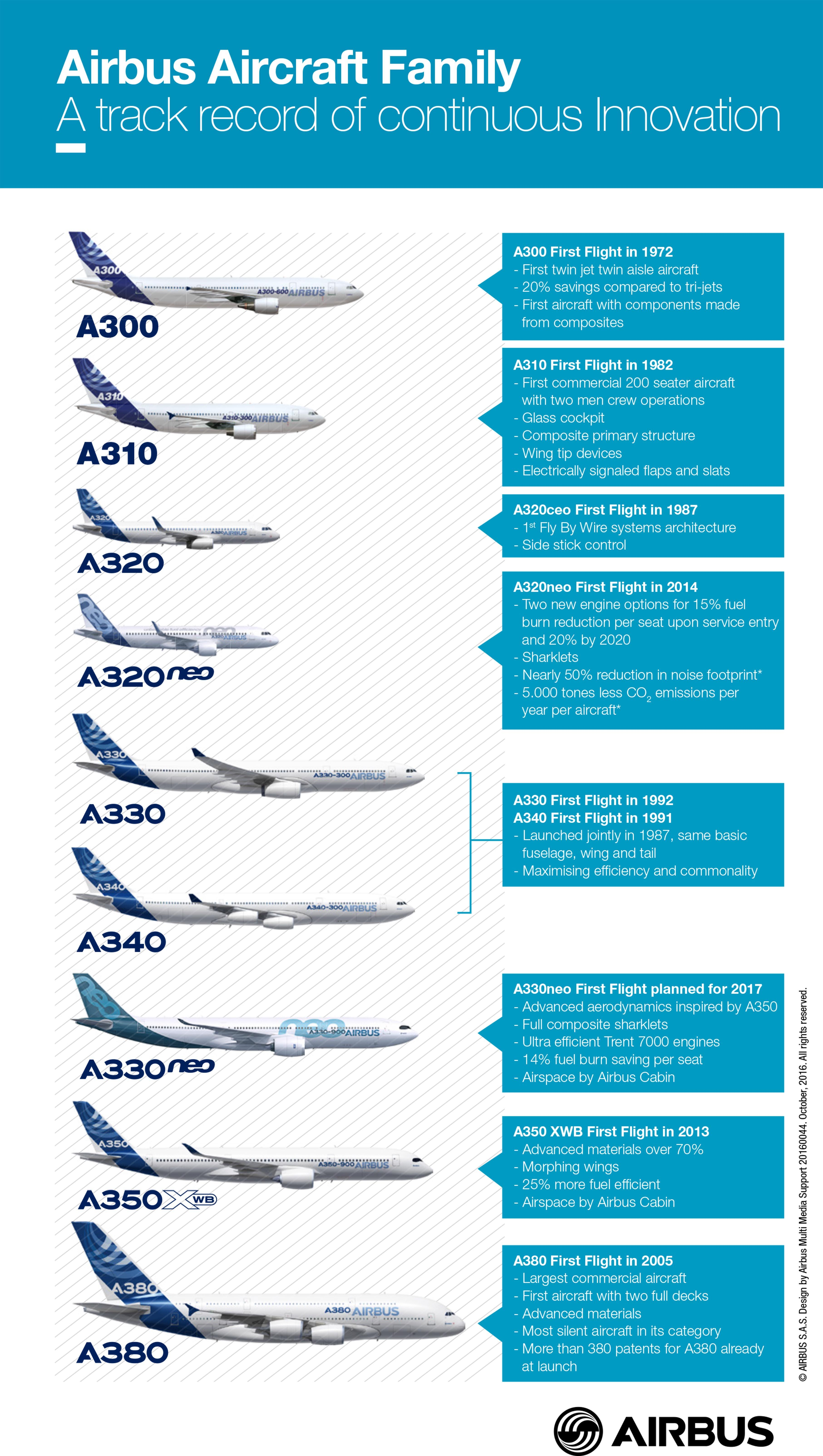 airbus_aircraft_family_continous_innovation_infographics_oct_2016